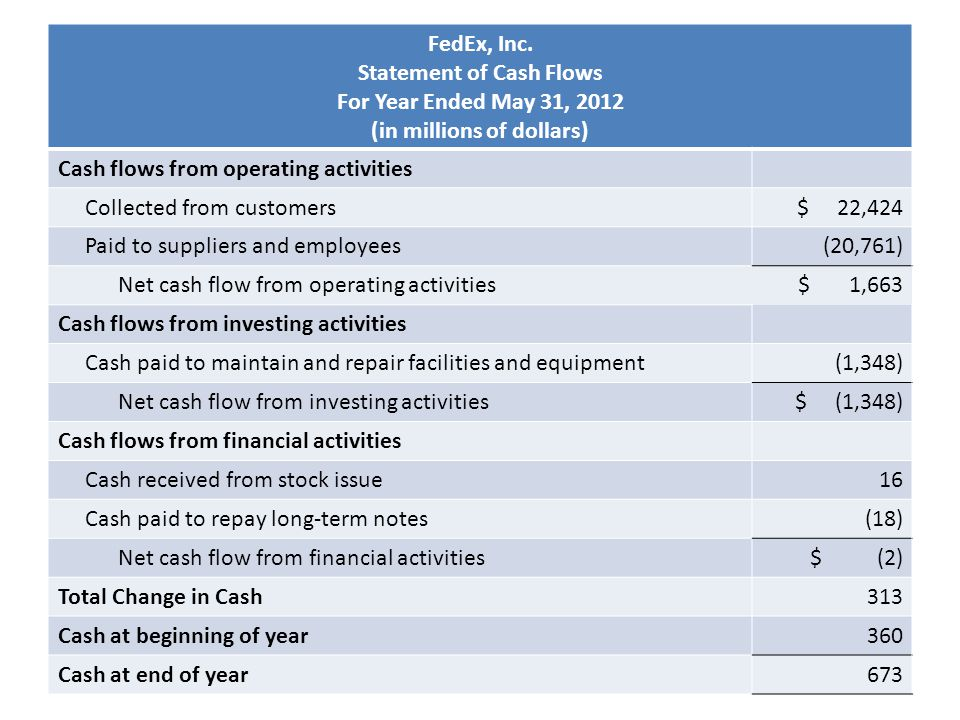 Statement of Cash Flows FedEx, Inc. Statement of Cash Flows For Year Ended May 31, 2012 (in millions of dollars) Cash flows from operating activities