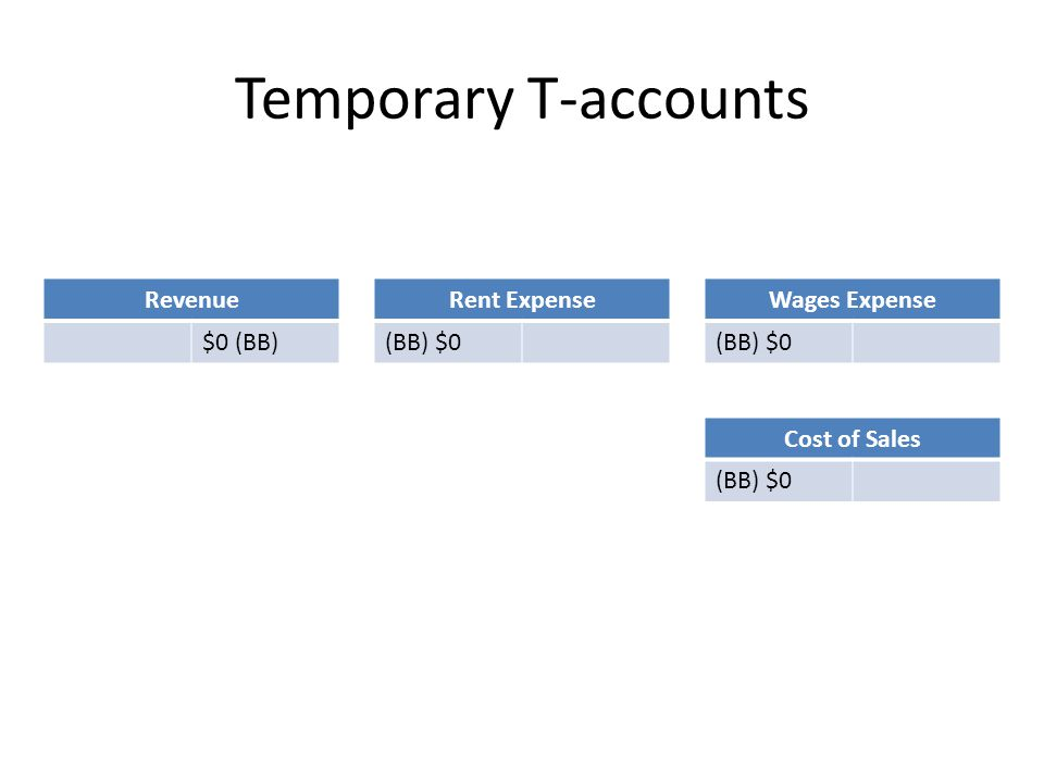 Revenue $0 (BB) Rent Expense (BB) $0 Wages Expense (BB) $0 Temporary T-accounts Cost of Sales (BB) $0