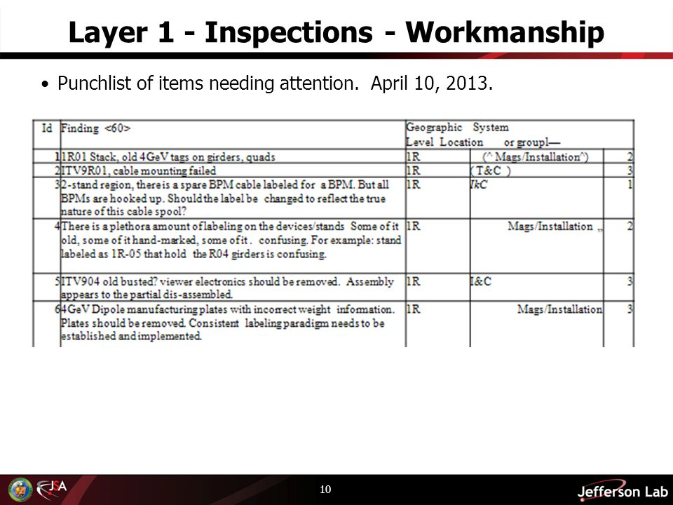 Layer 1 - Inspections - Workmanship Punchlist of items needing attention. April 10,