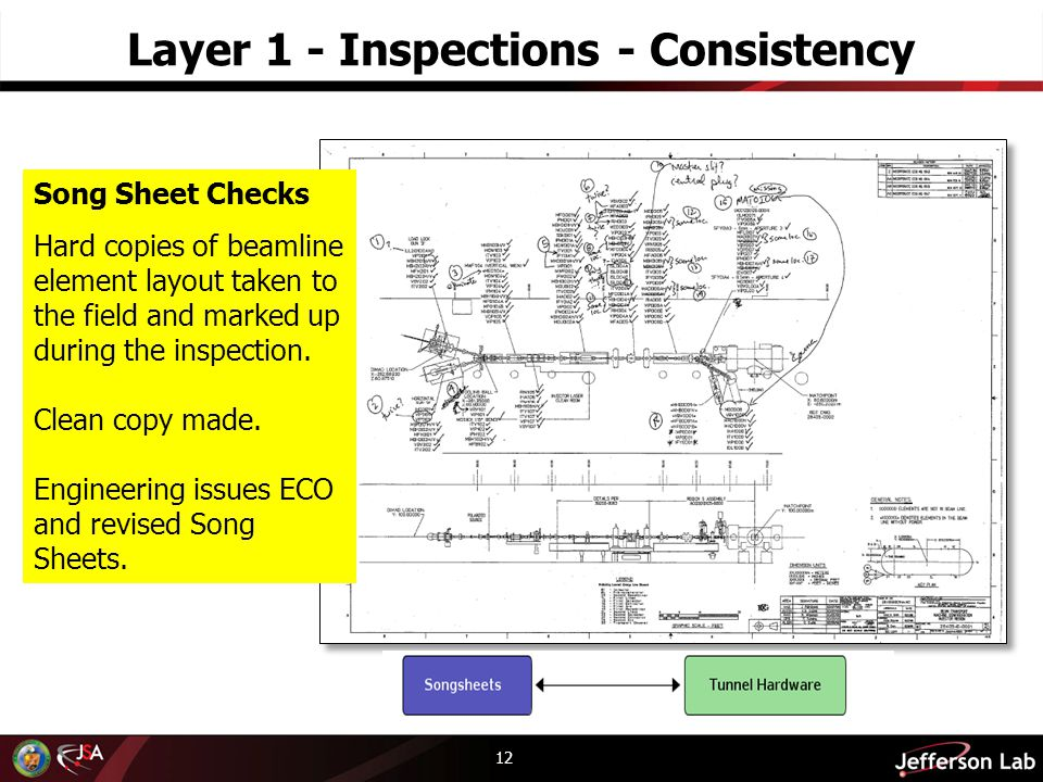 Layer 1 - Inspections - Consistency 12 Song Sheet Checks Hard copies of beamline element layout taken to the field and marked up during the inspection