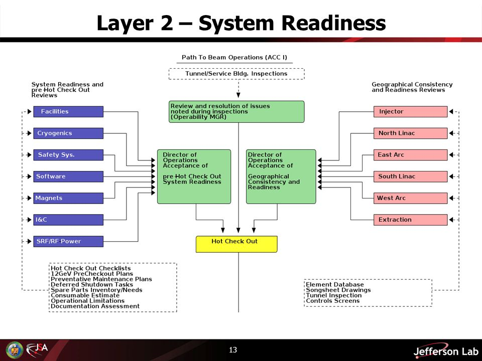 Layer 2 – System Readiness 13