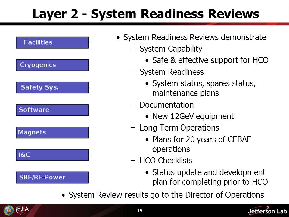 Layer 2 - System Readiness Reviews 14 System Readiness Reviews demonstrate –System Capability Safe & effective support for HCO –System Readiness System status, spares status, maintenance plans –Documentation New 12GeV equipment –Long Term Operations Plans for 20 years of CEBAF operations –HCO Checklists Status update and development plan for completing prior to HCO System Review results go to the Director of Operations