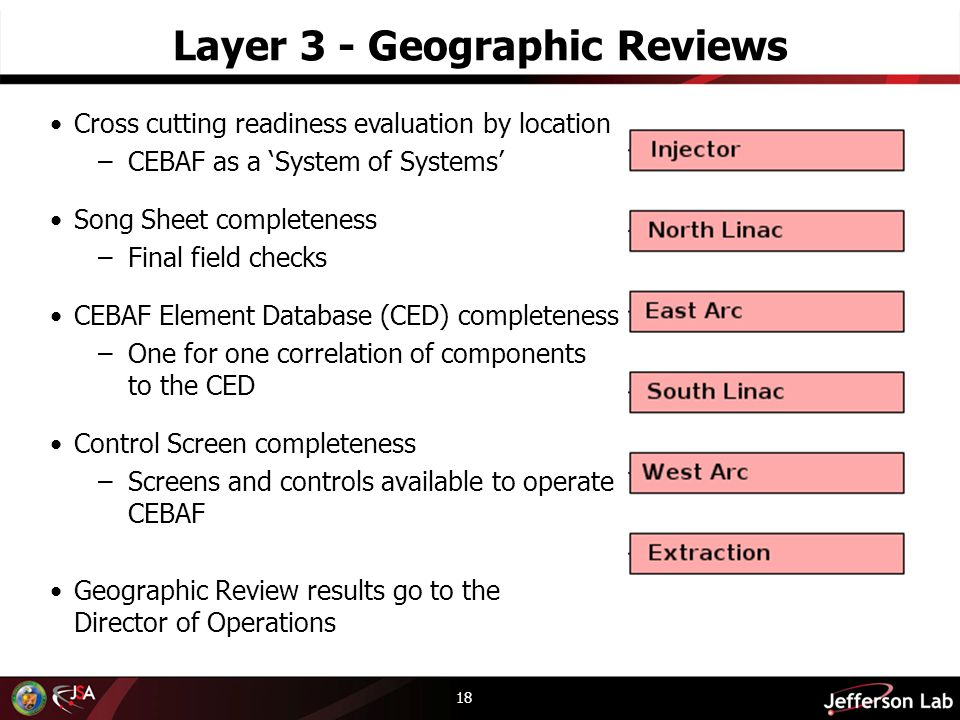 Layer 3 - Geographic Reviews 18 Cross cutting readiness evaluation by location –CEBAF as a System of Systems Song Sheet completeness –Final field checks CEBAF Element Database (CED) completeness –One for one correlation of components to the CED Control Screen completeness –Screens and controls available to operate CEBAF Geographic Review results go to the Director of Operations