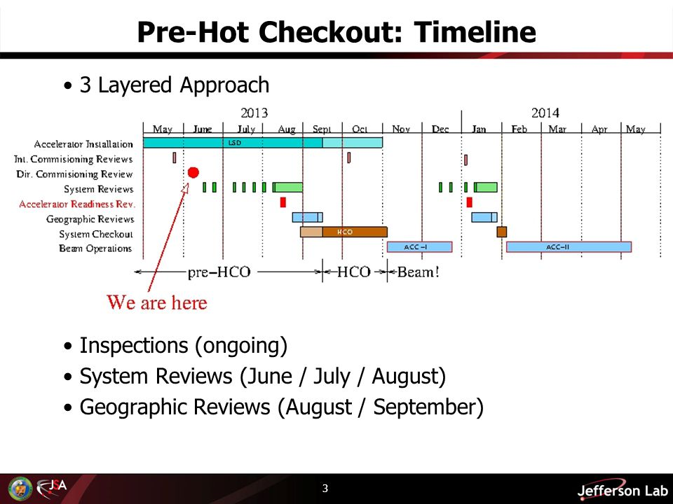 Pre-Hot Checkout: Timeline 3 Layered Approach Inspections (ongoing) System Reviews (June / July / August) Geographic Reviews (August / September) 3