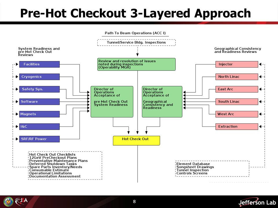 Pre-Hot Checkout 3-Layered Approach 8