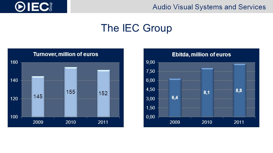 The IEC Group Audio Visual Systems and Services
