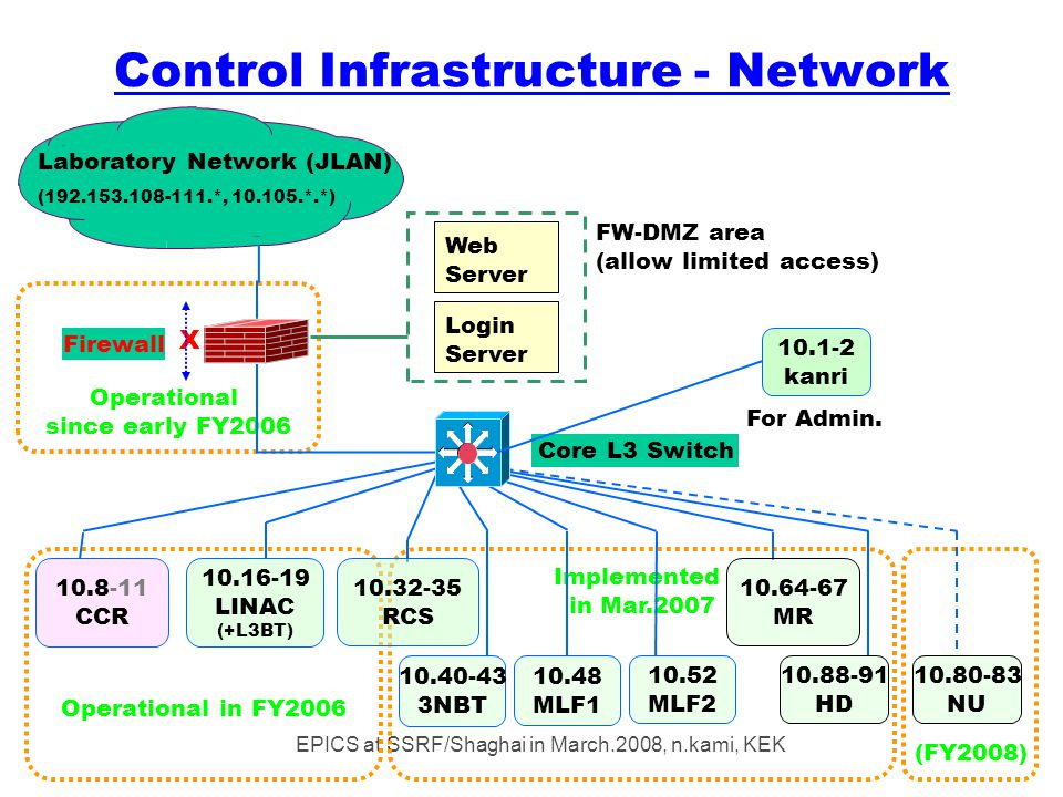 EPICS at SSRF/Shaghai in March.2008, n.kami, KEK Control Infrastructure - Network Operational since early FY2006 Operational in FY2006 (FY2008) Implemented in Mar.2007 Firewall 10.88-91 HD 10.64-67 MR Core L3 Switch 10.80-83 NU 10.40-43 3NBT 10.32-35 RCS 10.48 MLF1 10.52 MLF2 10.16-19 LINAC (+L3BT) 10.8-11 CCR 10.1-2 kanri For Admin.