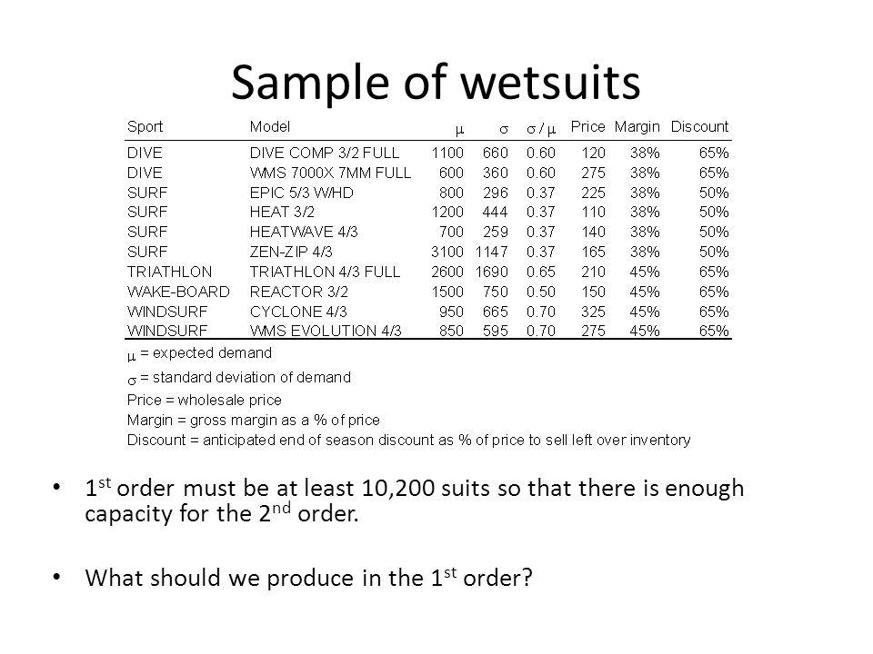 Sample of wetsuits 1 st order must be at least 10,200 suits so that there is enough capacity for the 2 nd order. What should we produce in the 1 st or