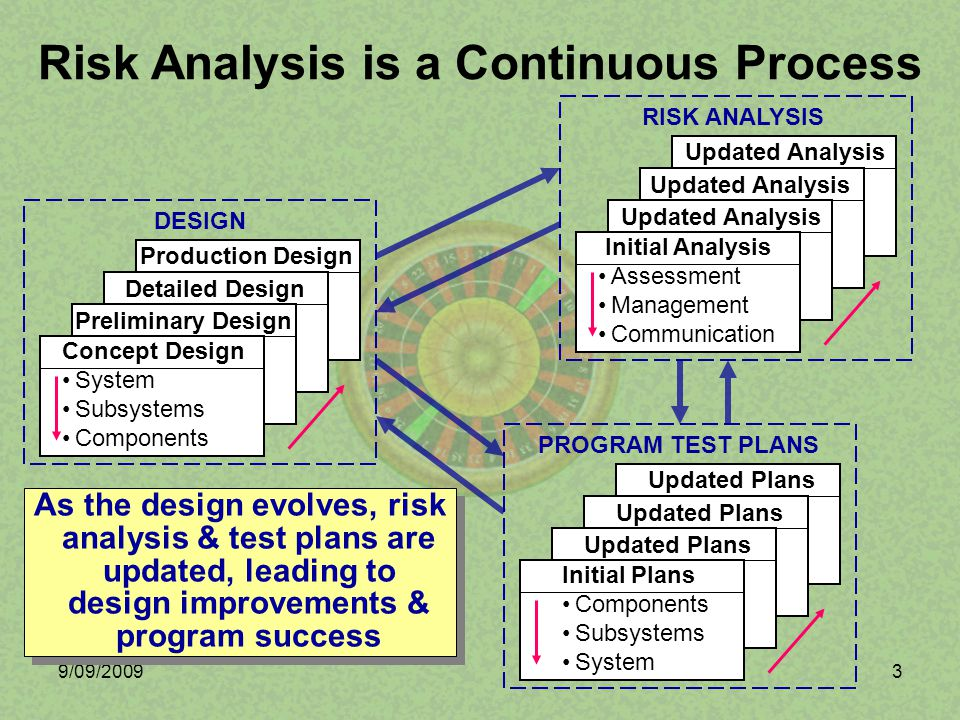9/09/200914 Since risk represents uncertainty, its components are difficult to explicitly quantify Engineers with appropriate expertise can use their experience and judgment to estimate relative risk levels Relative risk levels, while not precise probabilities, provide a means of tracking and communicating areas needing special attention How do We Quantify Risk.