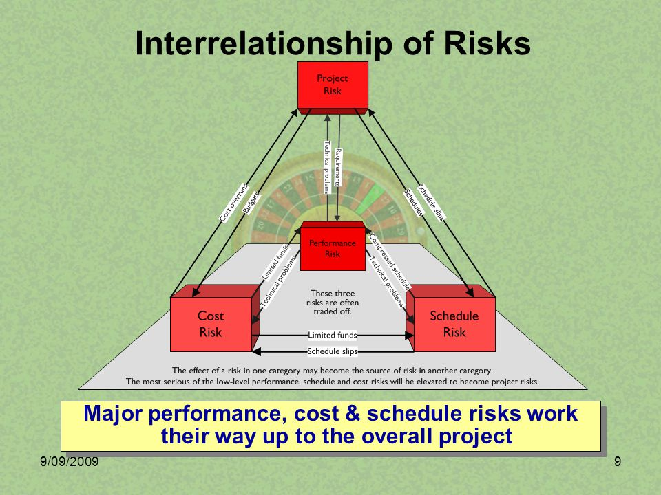 9/09/200910 Low Risk –Technology mature and can be applied operationally.
