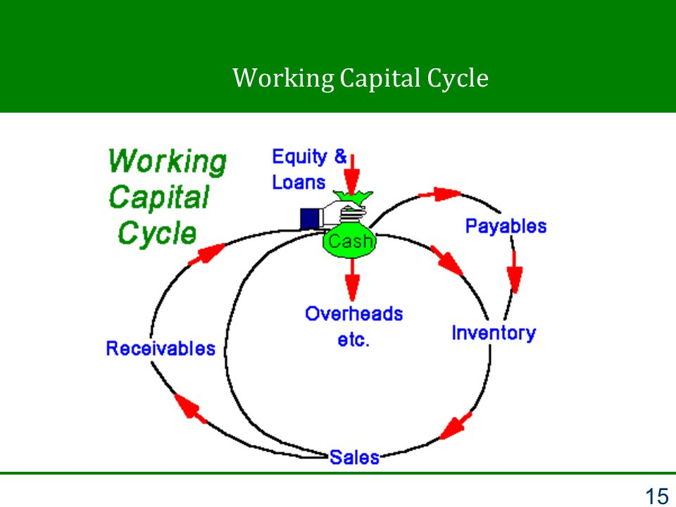 Working Capital Cycle 15