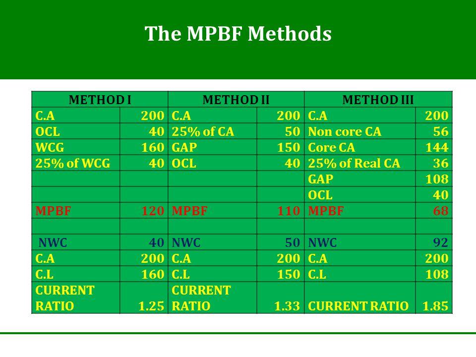 The MPBF Methods METHOD IMETHOD IIMETHOD III C.A 200C.A200C.A200 OCL 4025% of CA50Non core CA56 WCG 160GAP150Core CA144 25% of WCG 40OCL4025% of Real