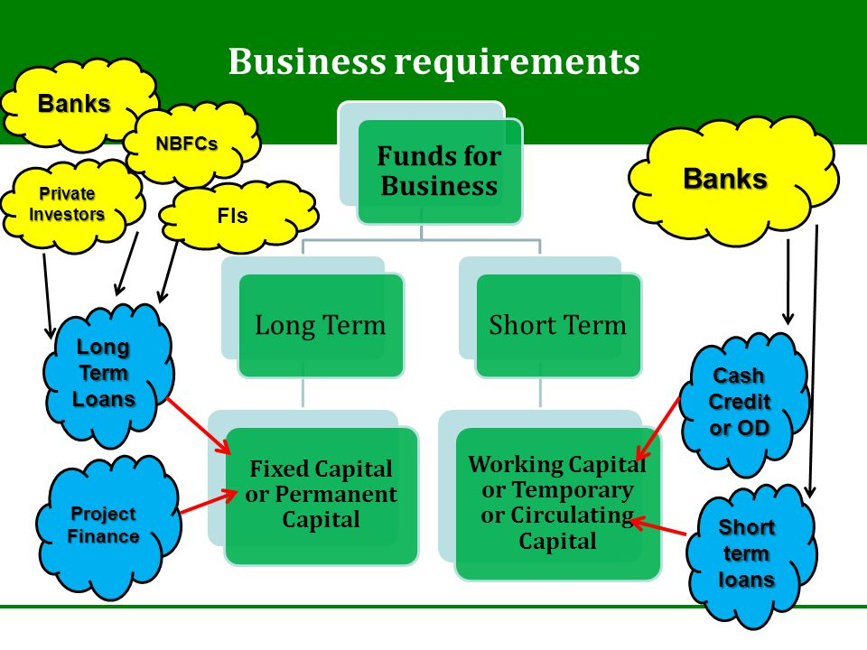 Business requirements Funds for Business Long Term Fixed Capital or Permanent Capital Short Term Working Capital or Temporary or Circulating Capital L