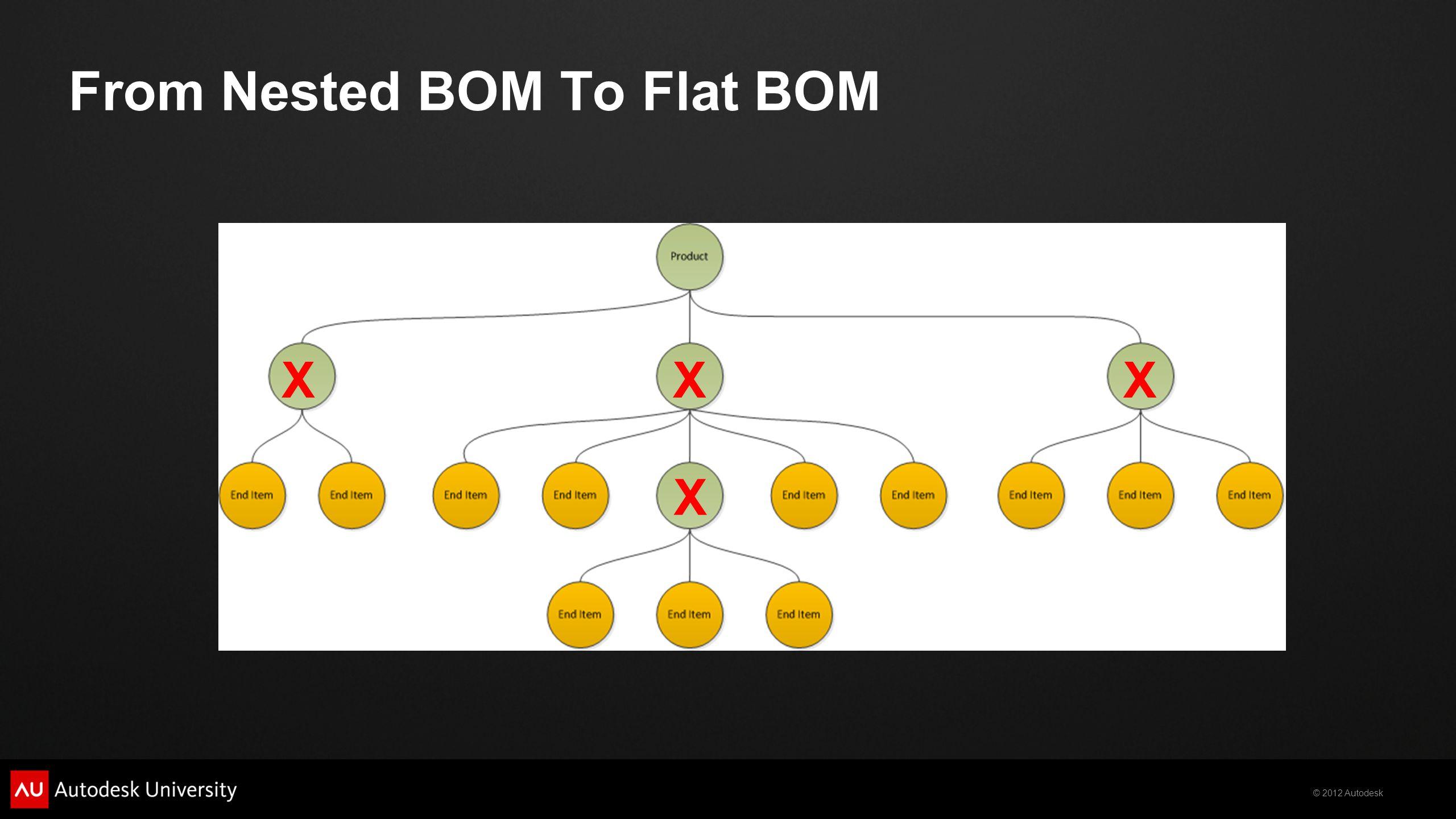 © 2012 Autodesk From Nested BOM To Flat BOM XXX X