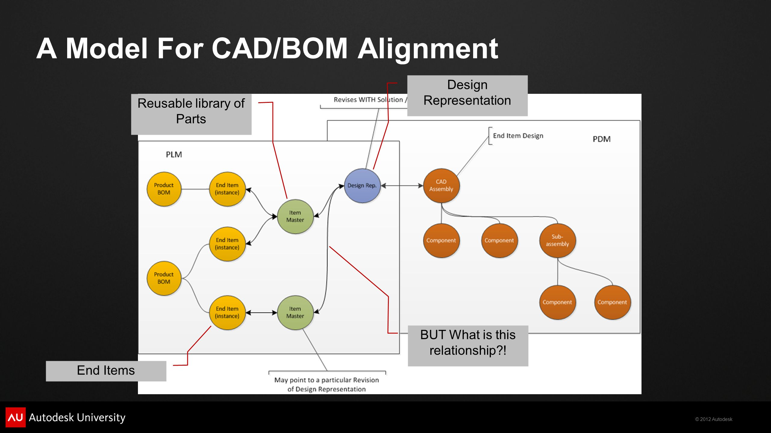 © 2012 Autodesk A Model For CAD/BOM Alignment BUT What is this relationship?.