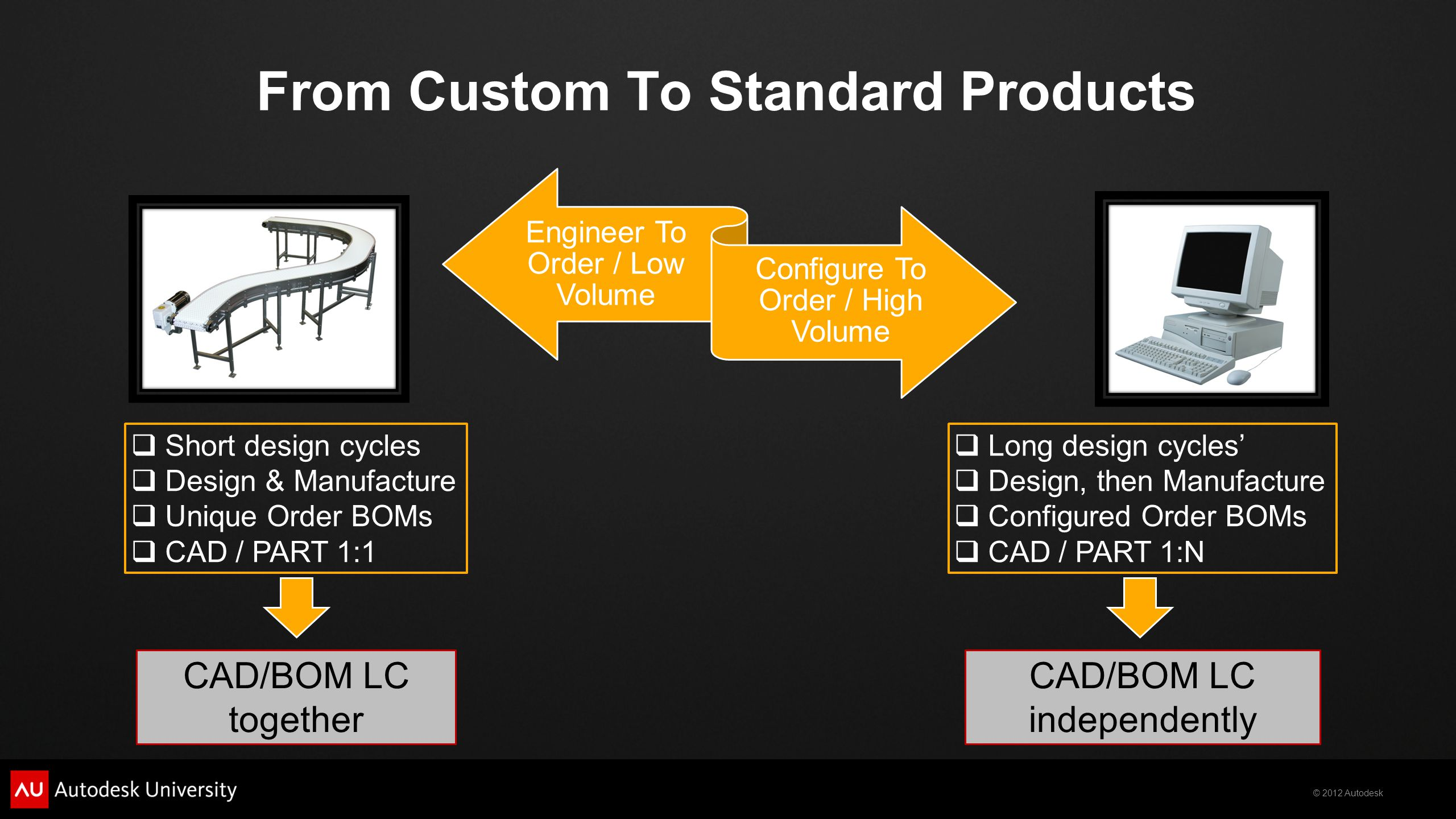© 2012 Autodesk From Custom To Standard Products Engineer To Order / Low Volume Configure To Order / High Volume CAD/BOM LC together CAD/BOM LC independently Short design cycles Design & Manufacture Unique Order BOMs CAD / PART 1:1 Long design cycles Design, then Manufacture Configured Order BOMs CAD / PART 1:N
