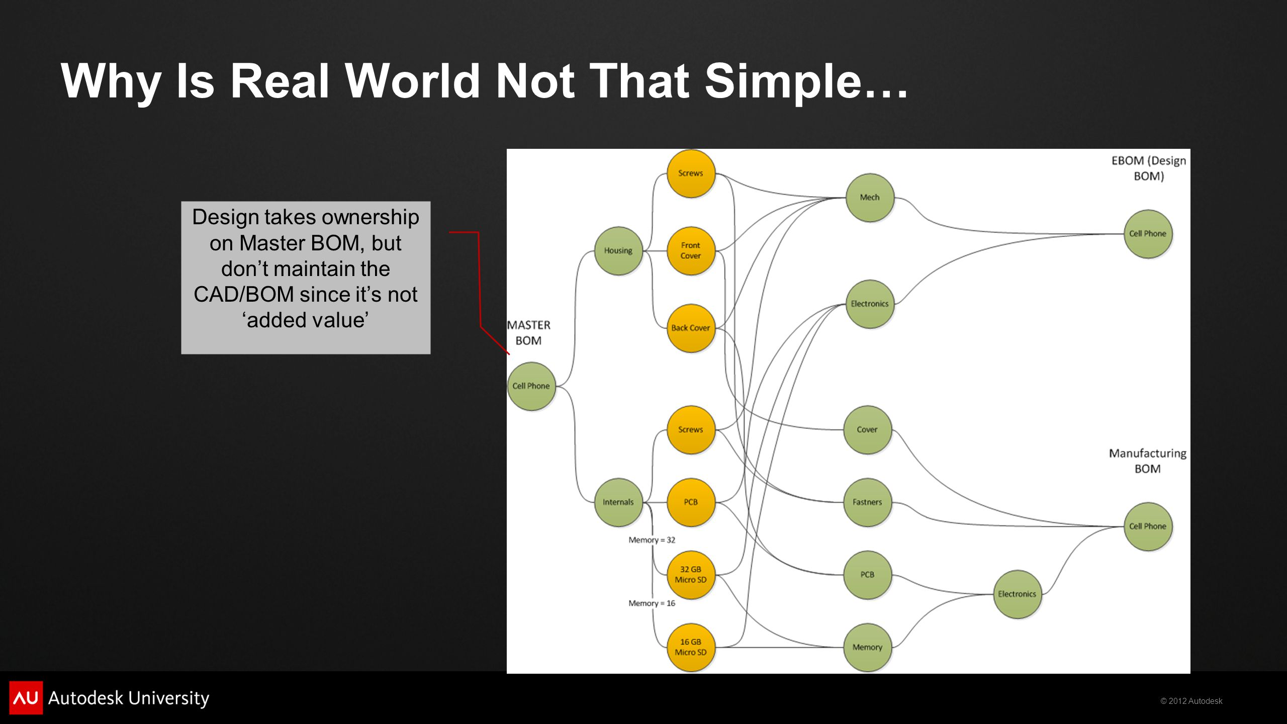 © 2012 Autodesk Why Is Real World Not That Simple… Design takes ownership on Master BOM, but dont maintain the CAD/BOM since its not added value