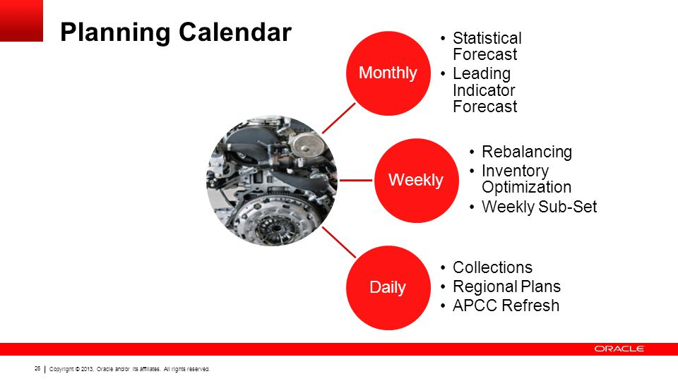 Copyright © 2013, Oracle and/or its affiliates. All rights reserved. 26 Planning Calendar Monthly Statistical Forecast Leading Indicator Forecast Week