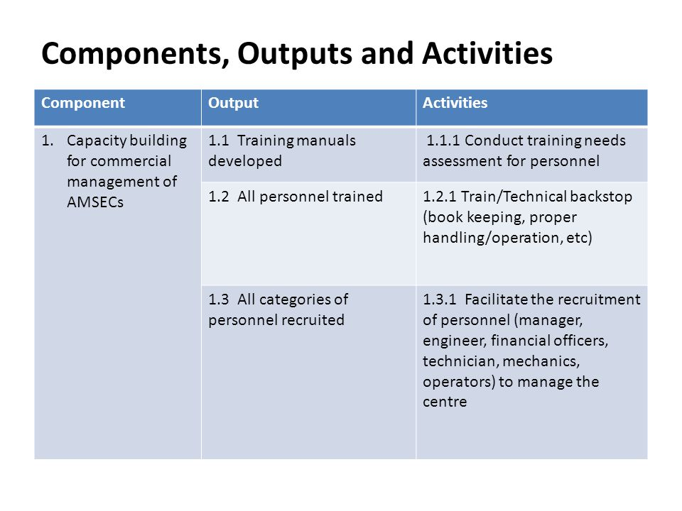 Components, Outputs and Activities ComponentOutputActivities 1.Capacity building for commercial management of AMSECs 1.1 Training manuals developed 1.