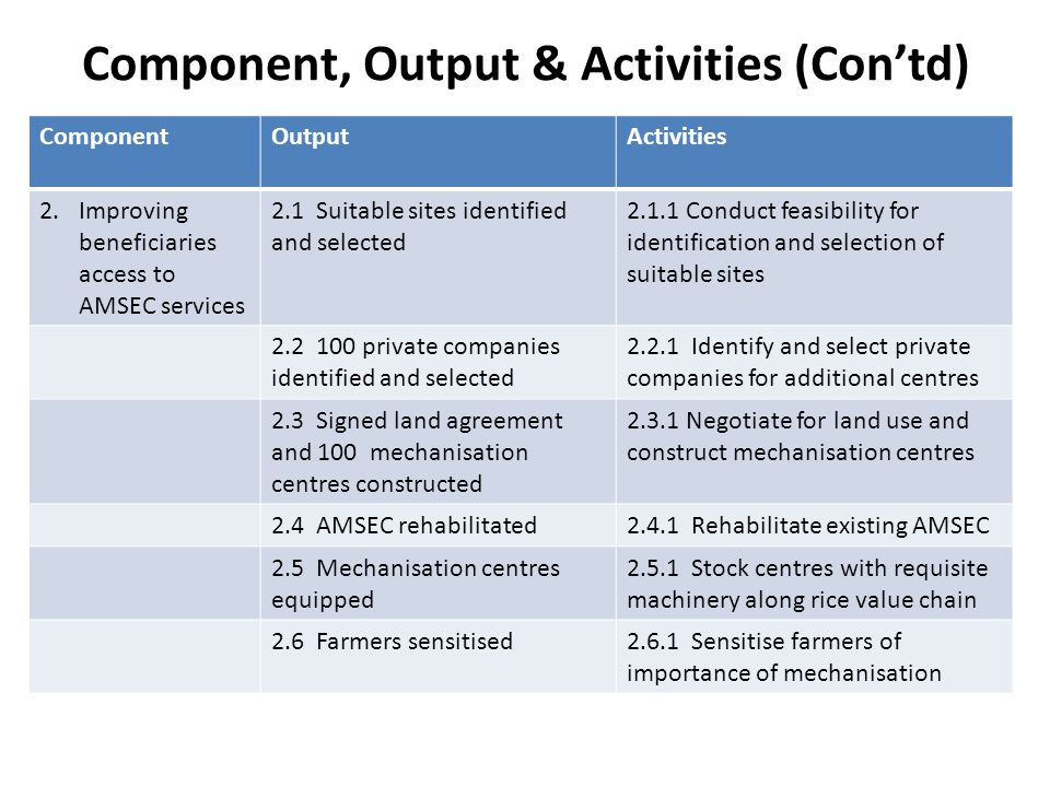 Component, Output & Activities (Contd) ComponentOutputActivities 2.Improving beneficiaries access to AMSEC services 2.1 Suitable sites identified and