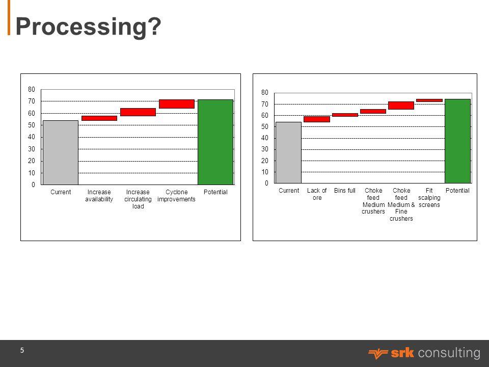 Processing? 5
