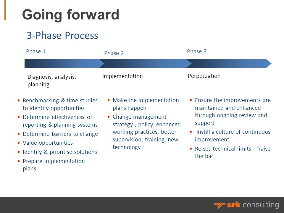 Going forward Benchmarking & time studies to identify opportunities Determine effectiveness of reporting & planning systems Determine barriers to change Value opportunities Identify & prioritise solutions Prepare implementation plans Diagnosis, analysis, planning Implementation Perpetuation Phase 1 Phase 2 Phase 3 3-Phase Process Make the implementation plans happen Change management – strategy, policy, enhanced working practices, better supervision, training, new technology Ensure the improvements are maintained and enhanced through ongoing review and support Instill a culture of continuous improvement Re-set technical limits – raise the bar