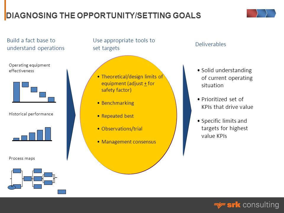 DIAGNOSING THE OPPORTUNITY/SETTING GOALS Build a fact base to understand operations Operating equipment effectiveness Historical performance Process maps Use appropriate tools to set targets Theoretical/design limits of equipment (adjust + for safety factor) Benchmarking Repeated best Observations/trial Management consensus Solid understanding of current operating situation Prioritized set of KPIs that drive value Specific limits and targets for highest value KPIs Solid understanding of current operating situation Prioritized set of KPIs that drive value Specific limits and targets for highest value KPIs Deliverables