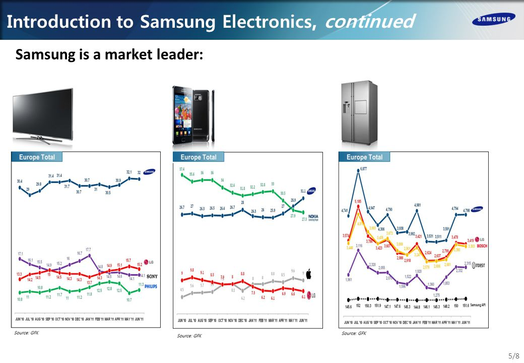 Introduction to Samsung Electronics Logistics Services Samsung Electronics Logistics Services (SELS) Internal 4PL to Samsung Electronics Europe Responsible for all logistics activities within Europe Inland transportation Customs clearances 25 local warehouses 1 European Spare Parts operation 2 centralised warehouses Factory distribution (mainly) asset free