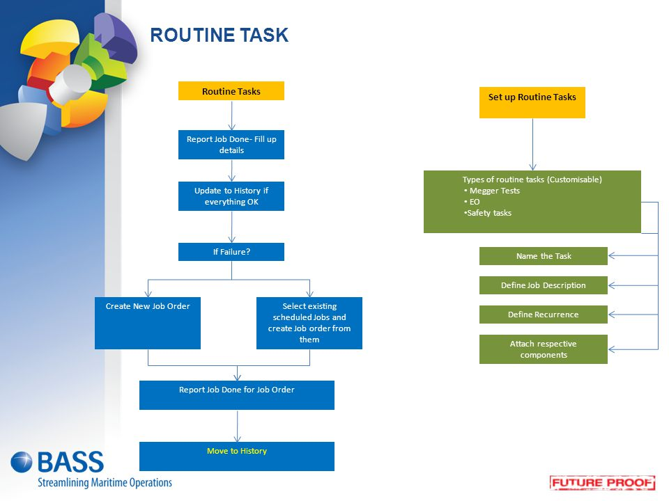 Set up Routine Tasks Update to History if everything OK Types of routine tasks (Customisable) Megger Tests EO Safety tasks If Failure? Select existing