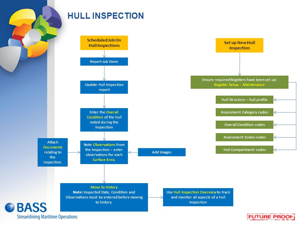 HULL INSPECTION Set up New Hull Inspection Update Hull Inspection report Ensure required Registers have been set up: Register Setup - Maintenance Ente