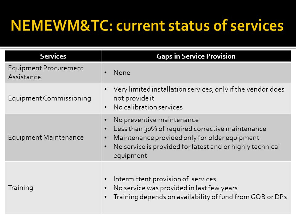 ServicesGaps in Service Provision Equipment Procurement Assistance None Equipment Commissioning Very limited installation services, only if the vendor does not provide it No calibration services Equipment Maintenance No preventive maintenance Less than 30% of required corrective maintenance Maintenance provided only for older equipment No service is provided for latest and or highly technical equipment Training Intermittent provision of services No service was provided in last few years Training depends on availability of fund from GOB or DPs