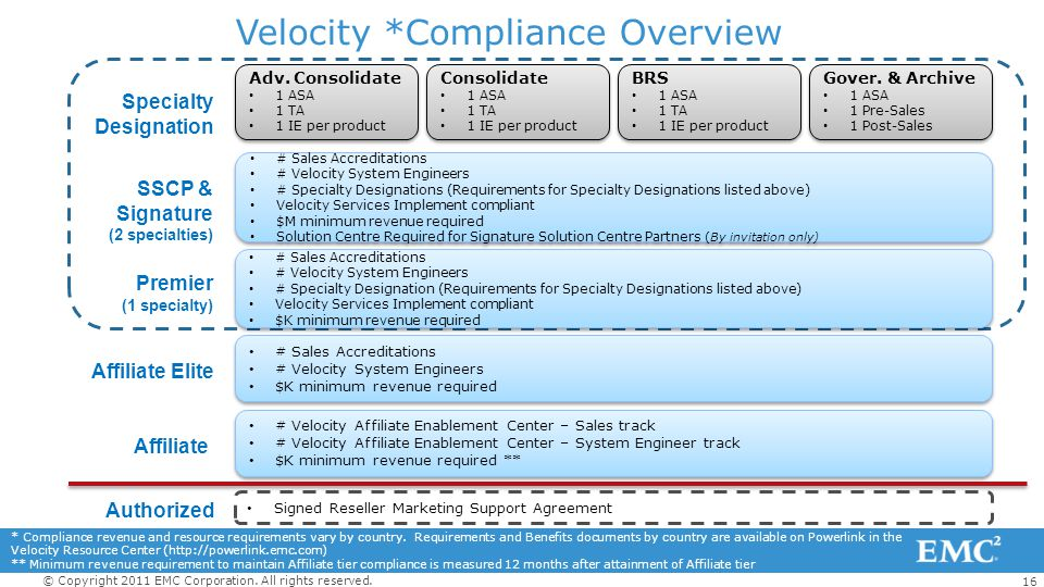 16 © Copyright 2011 EMC Corporation. All rights reserved. Velocity *Compliance Overview Adv. Consolidate 1 ASA 1 TA 1 IE per product Adv. Consolidate