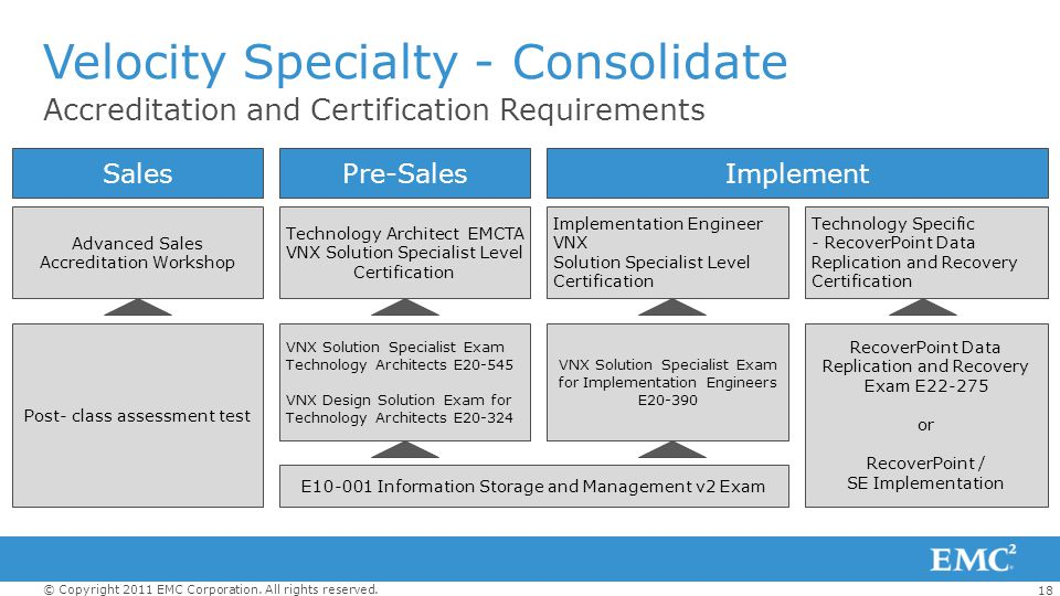 18 © Copyright 2011 EMC Corporation. All rights reserved. Accreditation and Certification Requirements Velocity Specialty - Consolidate SalesPre-Sales