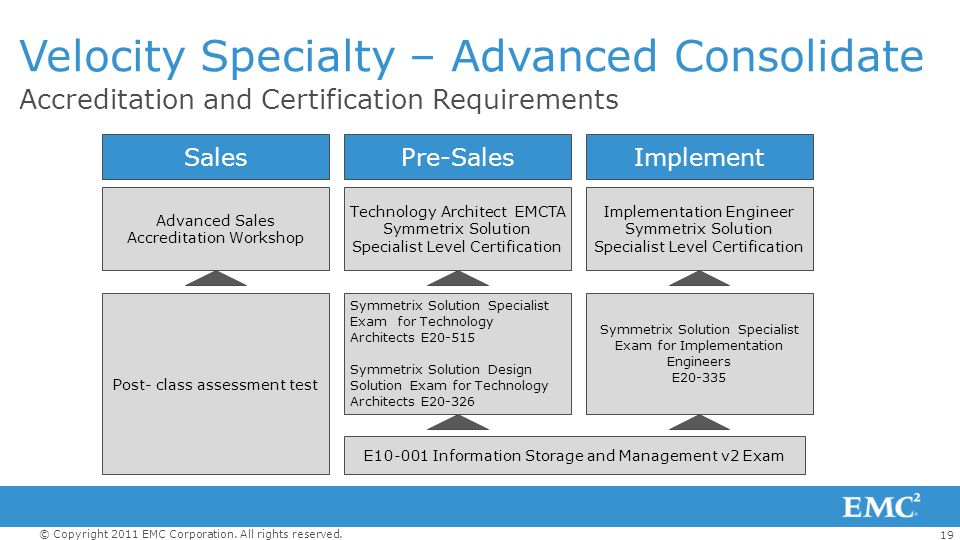 19 © Copyright 2011 EMC Corporation. All rights reserved. Accreditation and Certification Requirements Velocity Specialty – Advanced Consolidate Sales