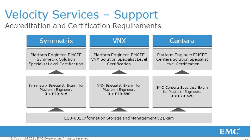 20 © Copyright 2011 EMC Corporation. All rights reserved. Accreditation and Certification Requirements Velocity Services – Support SymmetrixCentera Pl