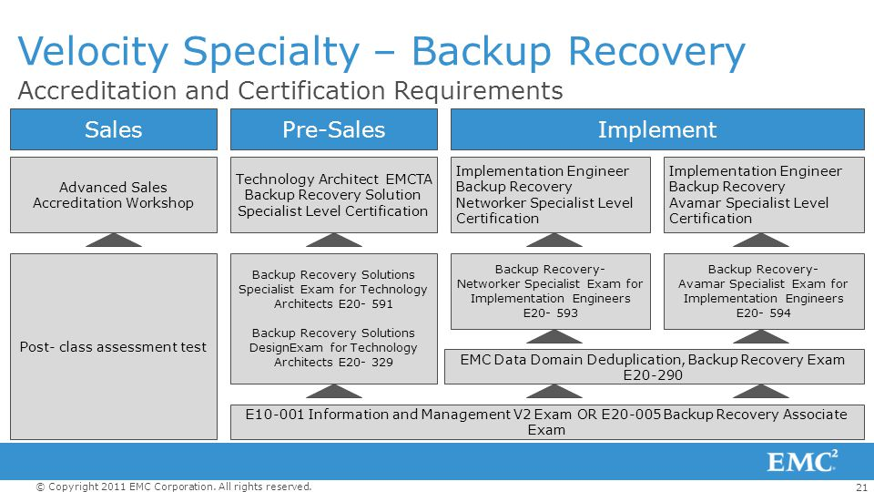 21 © Copyright 2011 EMC Corporation. All rights reserved. Accreditation and Certification Requirements Velocity Specialty – Backup Recovery SalesPre-S