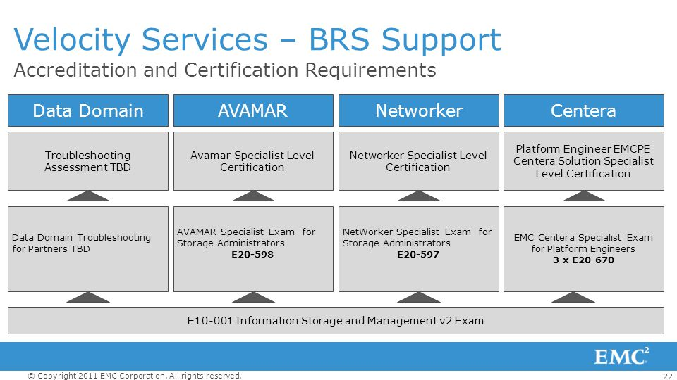 22 © Copyright 2011 EMC Corporation. All rights reserved. Accreditation and Certification Requirements Velocity Services – BRS Support Data DomainAVAM