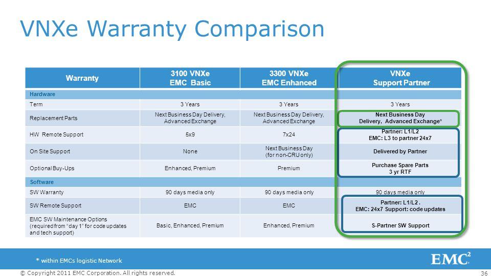 36 © Copyright 2011 EMC Corporation. All rights reserved. VNXe Warranty Comparison Warranty 3100 VNXe EMC Basic 3300 VNXe EMC Enhanced VNXe Support Pa
