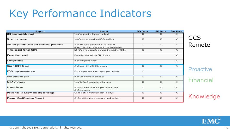 43 © Copyright 2011 EMC Corporation. All rights reserved. Key Performance Indicators GCS Remote Proactive Financial Knowledge