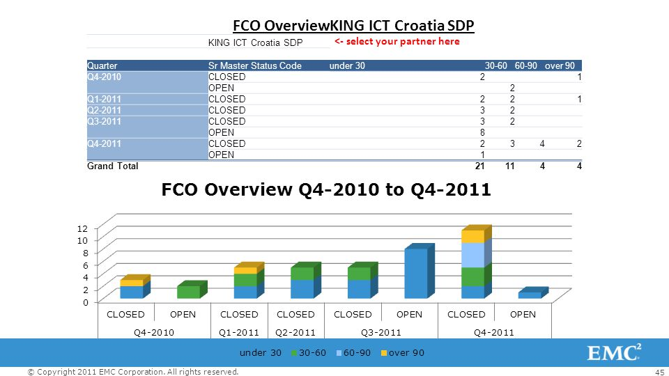 45 © Copyright 2011 EMC Corporation. All rights reserved. FCO OverviewKING ICT Croatia SDP Task Owner NameKING ICT Croatia SDP <- select your partner