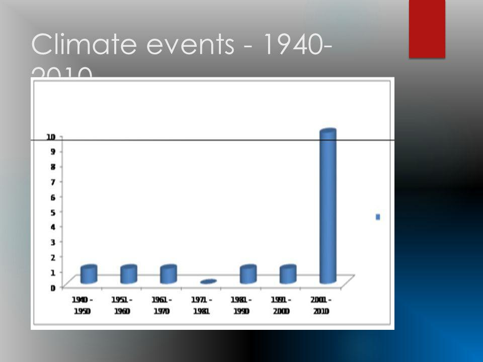 Climate events - 1940- 2010