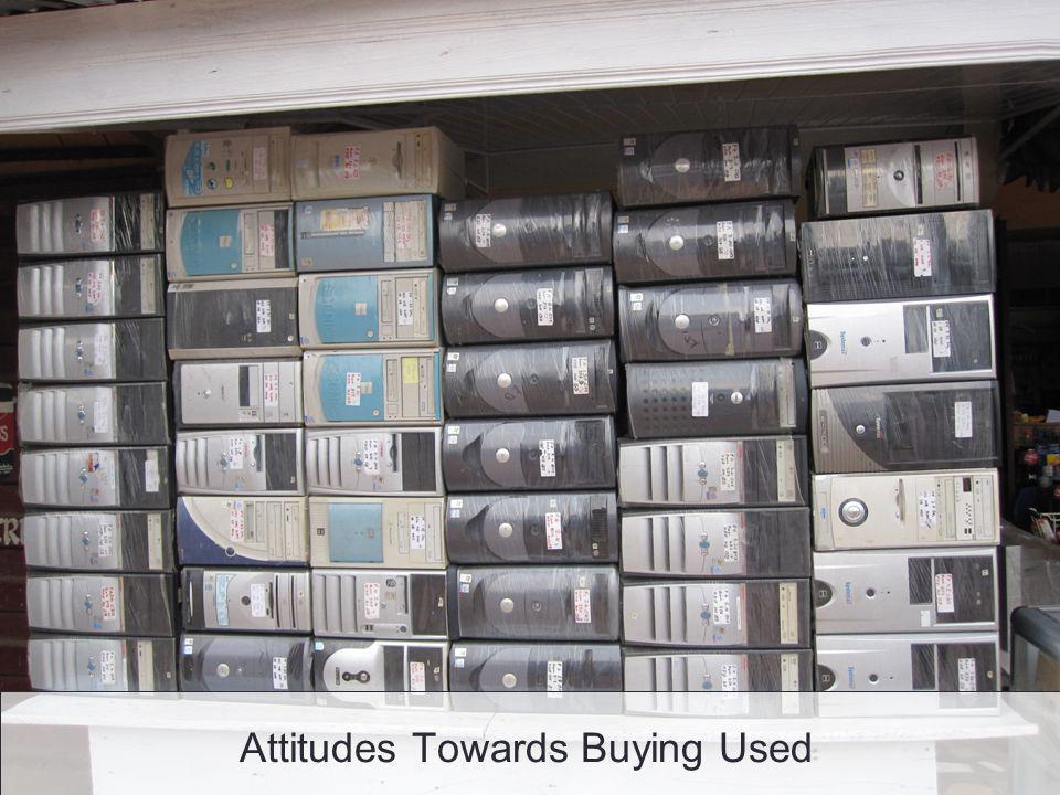 Attitudes Towards Buying Used
