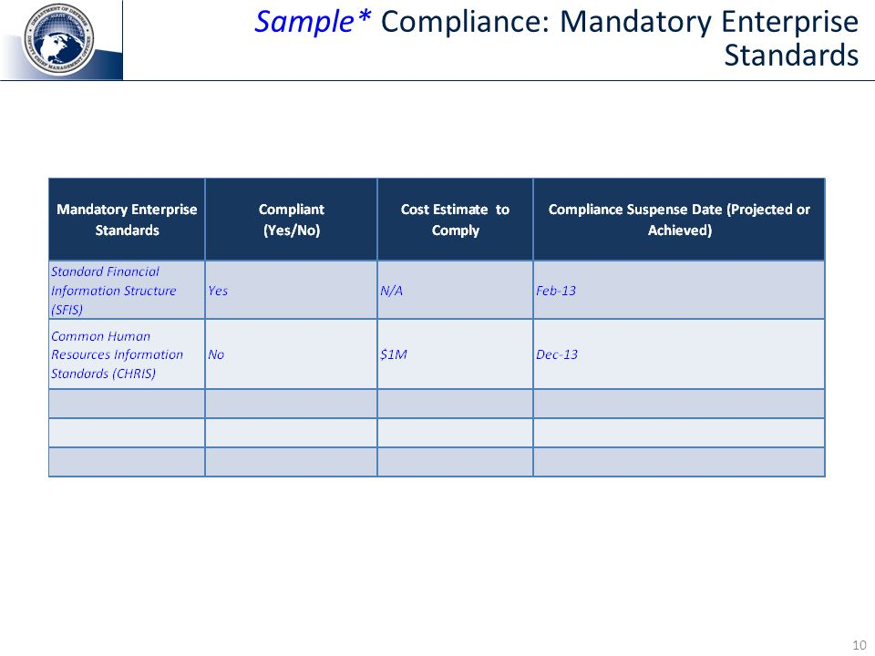 10 Sample* Compliance: Mandatory Enterprise Standards