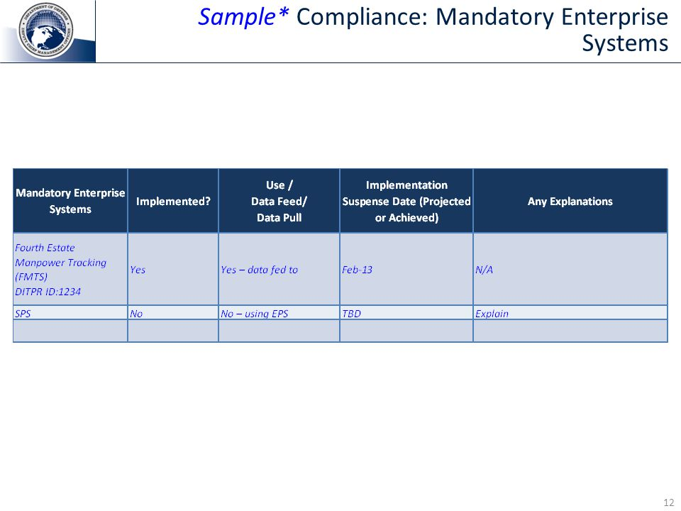 12 Sample* Compliance: Mandatory Enterprise Systems