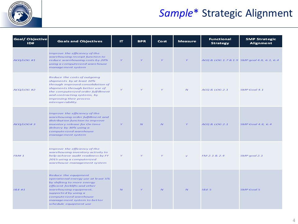 4 Sample* Strategic Alignment