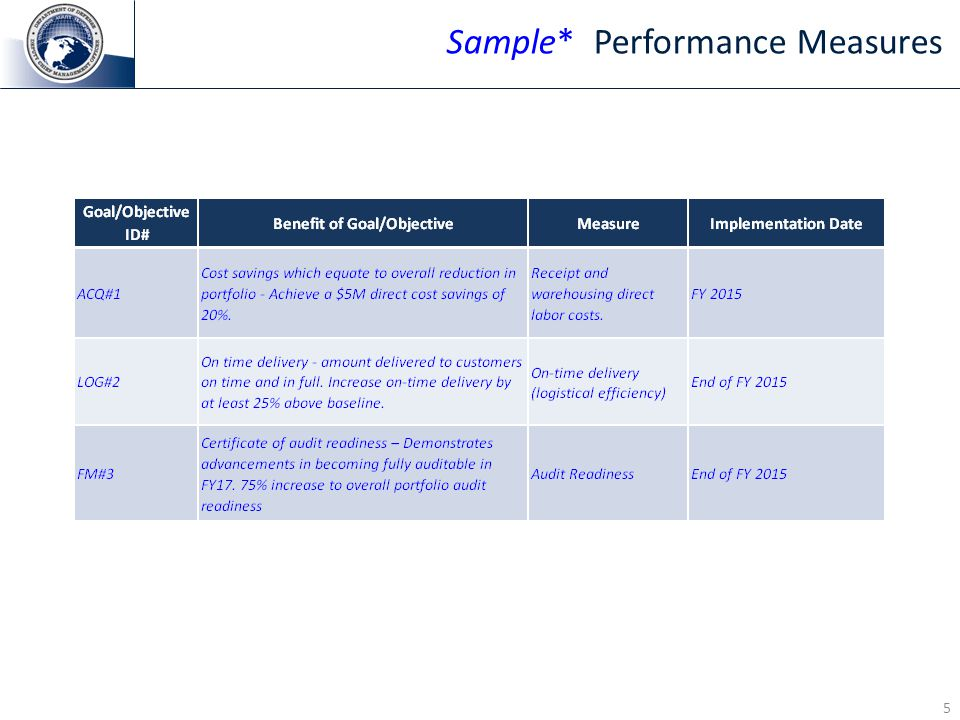 5 Sample* Performance Measures