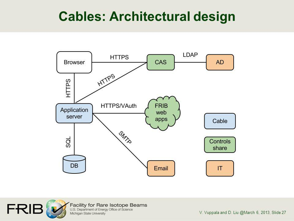 Cables: Architectural design V. Vuppala and D. Liu @March 6, 2013, Slide 27