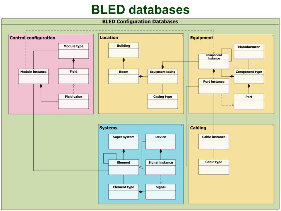 BLED databases 29