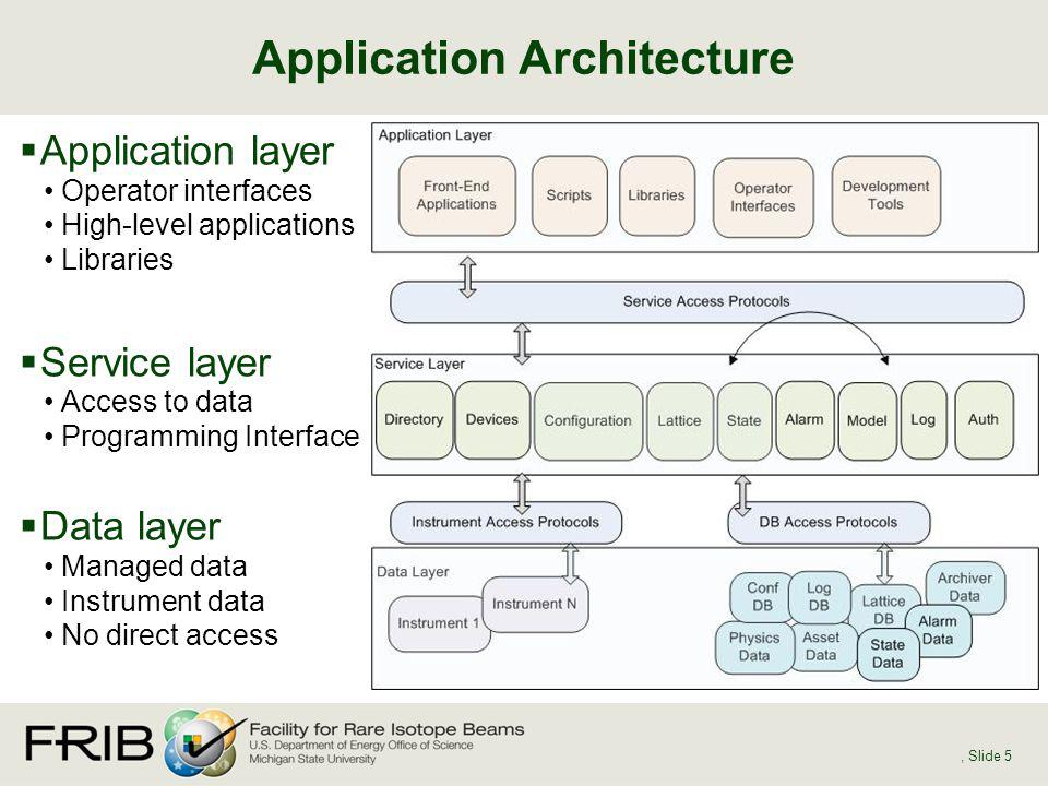 Application Architecture, Slide 5 Application layer Operator interfaces High-level applications Libraries Service layer Access to data Programming Int