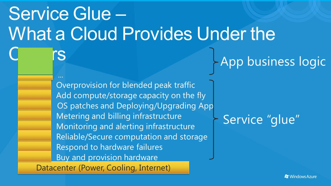 Service Glue – What a Cloud Provides Under the Covers App business logic Datacenter (Power, Cooling, Internet) Respond to hardware failures Monitoring
